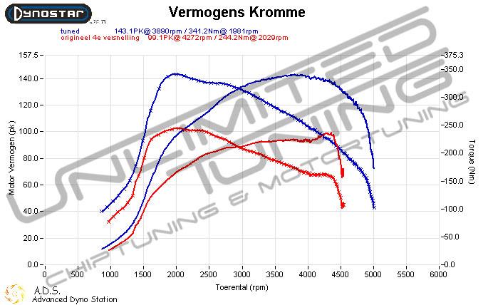Chiptuning 1.6 TDI 105 pk