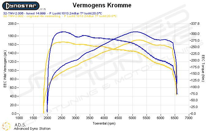 Dynoplot Chiptuning Bmw Z3 Roadster E37 2.8 193 pk