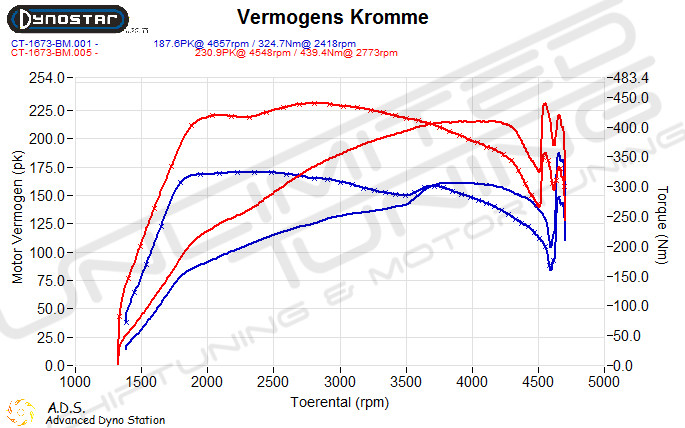 Dynoplot chiptuning BMW 320D 184 pk