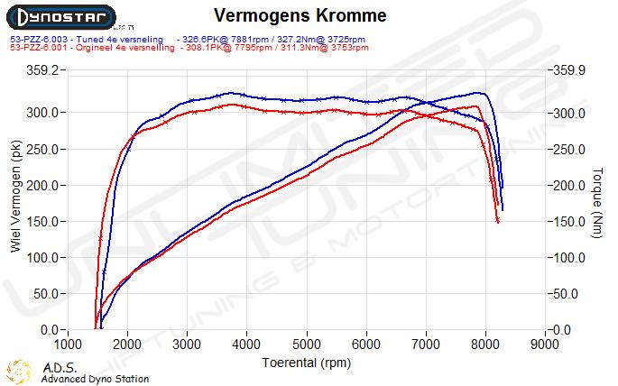 Dynoplot Chiptuning Bmw M3 E92 4.0 V8 420 pk
