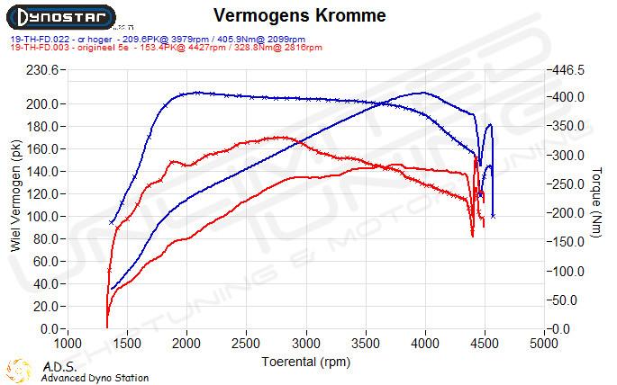 Dynoplot Chiptuning Bmw X3 2.0d 163 pk