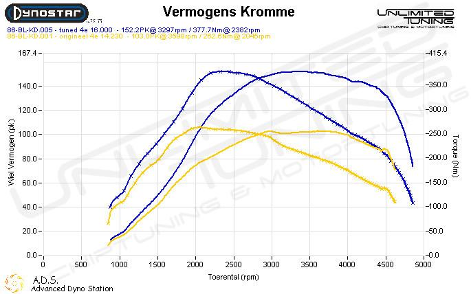 Dynoplot Chiptuning Citroen Berlingo 2.0 HDI 109 pk