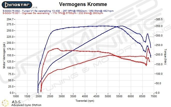 Dynoplot Chiptuning Bmw 320i F30/F31/F34 184 pk Turbo