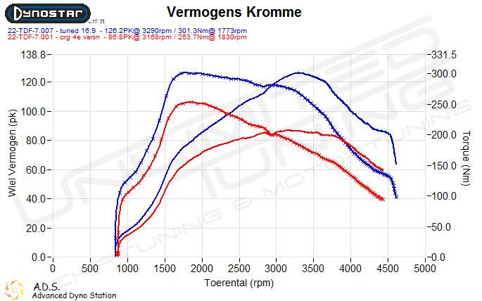 Dynoplot Chiptuning Citroen DS3 1.6 HDI-F 92 pk