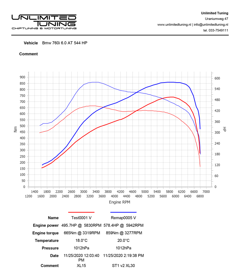 vermogenstest - dynoplot - 4x4 testbank